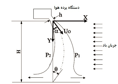 technology-air-curtain-how-does-it-work-effective-corit-pars-mashhad