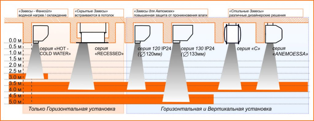 different-types-air-curtain-corit